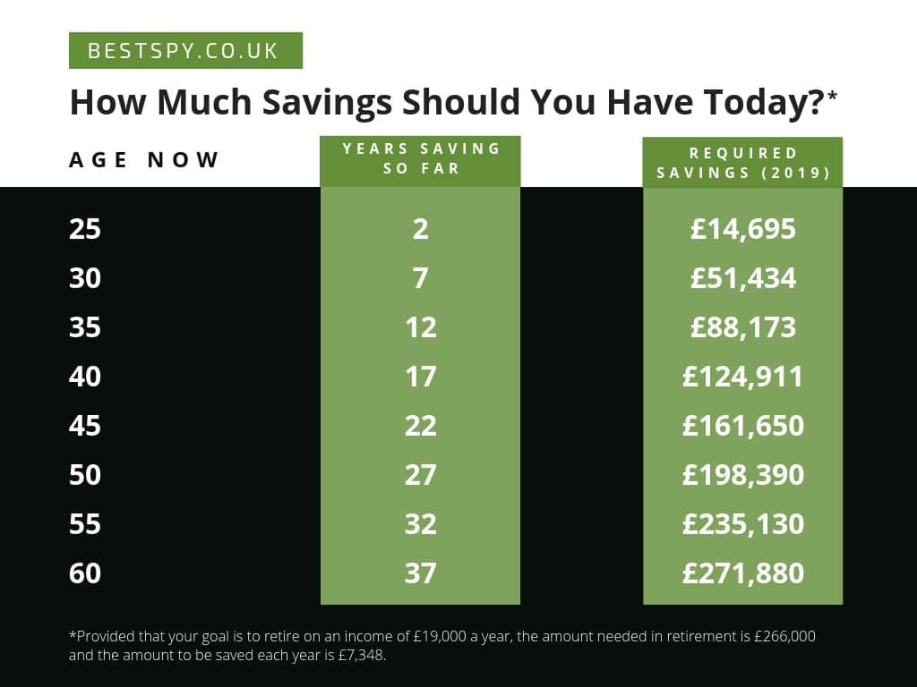 how much savings should you have today